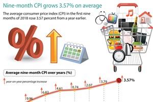 Nine-month CPI grows 3.57 percent on average