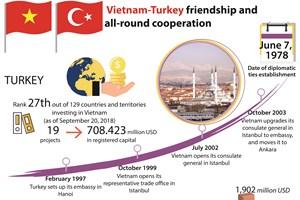 Vietnam-Turkey friendship and all-round cooperation