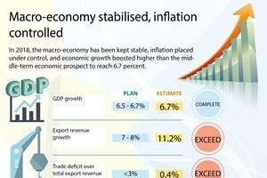Macro-economy stabilised, inflation controlled