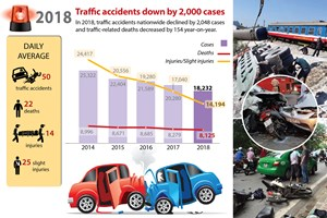 Traffic accidents down by 2,000 cases
