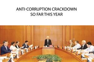 Anti-corruption crackdown so far in 2018