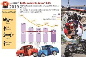 Traffic accidents down over 13%