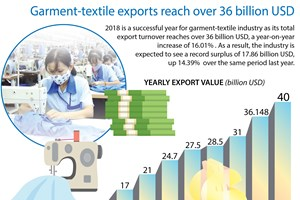 Garment-textile exports reach over 36 billion USD