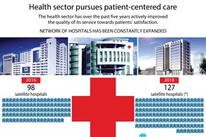 Health sector pursues patient-centred care