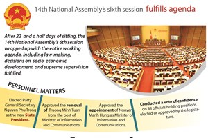 14th National Assembly's sixth session  fulfills agenda