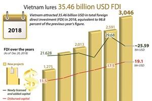 Vietnam lures 35.46 billion USD FDI