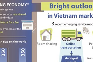 Sharing economy: Bright outlook in Vietnam market
