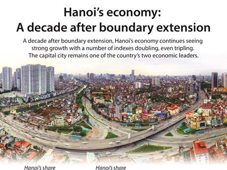 Hanoi's economy: A decade after boundary extension