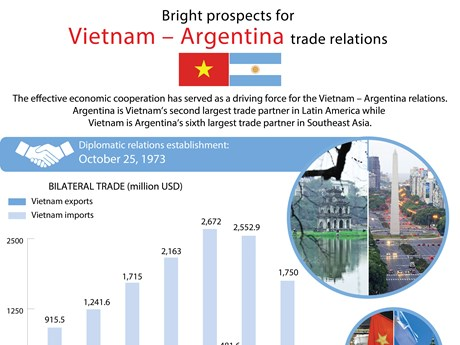 Bright prospects for Vietnam – Argentina trade relations