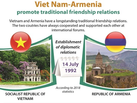 https://cdnimgen.vietnamplus.vn/t460/Uploaded/KG1/2019_07_04/Vietnam_Armenia.jpg