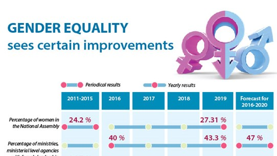 Gender equality sees certain improvements