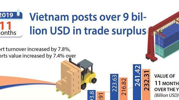 Vietnam posts over 9 billion USD in trade surplus