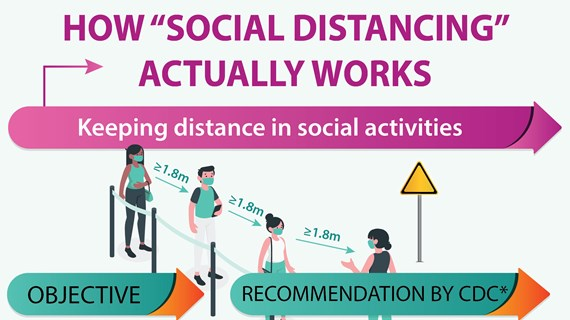 How 'Social Distancing' actually works