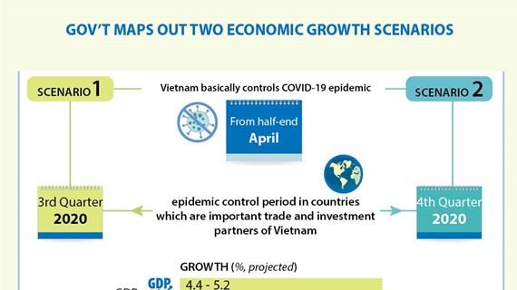 Gov't maps out two economic growth scenarios