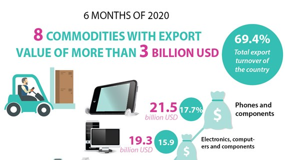 8 commodities with export value of over 3 billion USD
