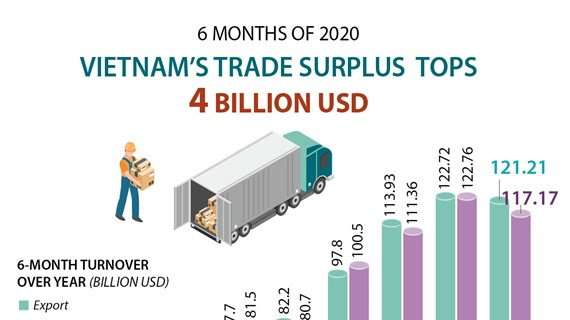 Vietnam's trade surplus tops 4 billion USD
