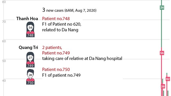 Vietnam reports three new community COVID-19 cases
