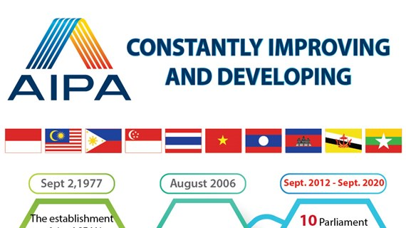AIPA constantly improving and developing