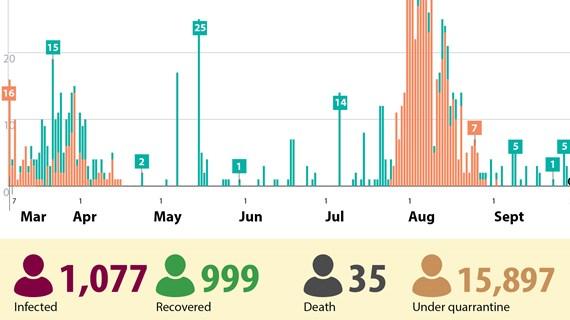 Vietnam records no new cases of COVID-19