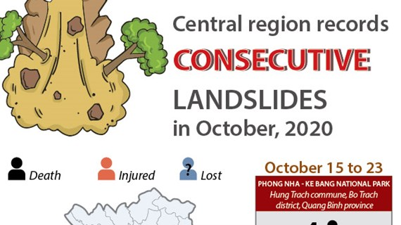 Central region records consecutive landslides in October 2020