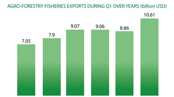 Agro-forestry-fishery exports up 20% during Q1