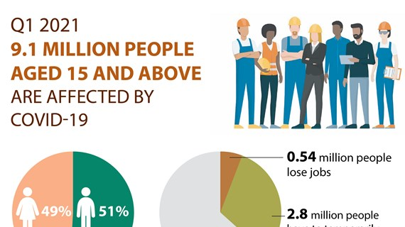 9.1 million people aged 15 and above affected by COVID-19
