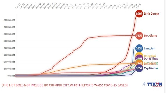 (interactive) Hanoi among localities with more than 1,000 COVID-19 cases
