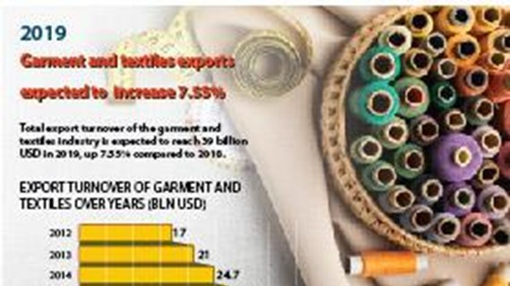 Garment and textiles exports expected to increase 7.55%