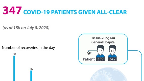 347 COVID-19 patients given all-clear