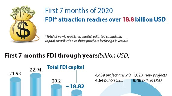 First 7 months FDI attraction reaches over 18.8 billion USD