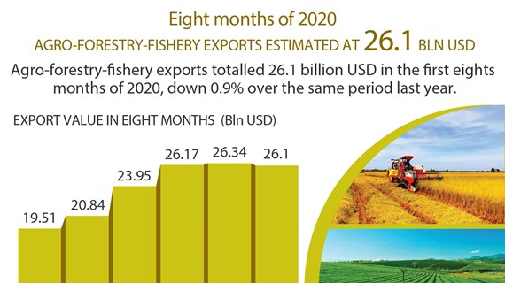 Agro-forestry-fishery exports reach 26.1 billion USD in eight months