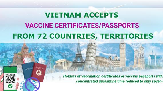 (Interactive) Vietnam recognises vaccine passports from 72 countries/territories