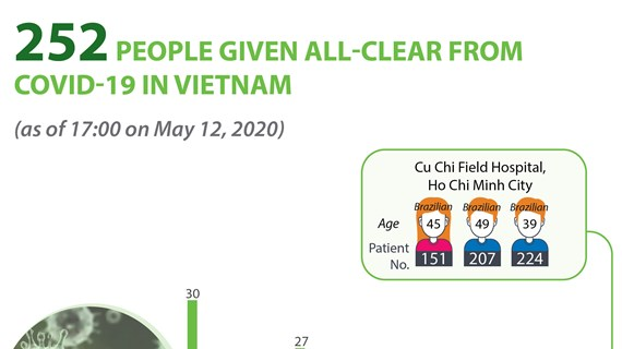 252 people given all-clear from COVID-19 in Vietnam