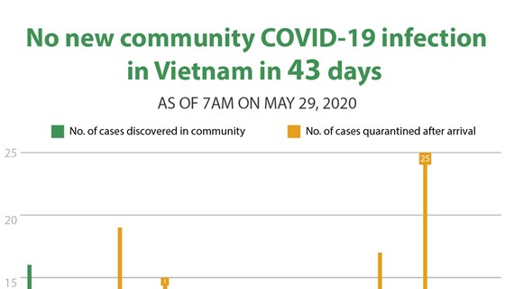 No new community COVID-19 infection  in Vietnam in 43 days