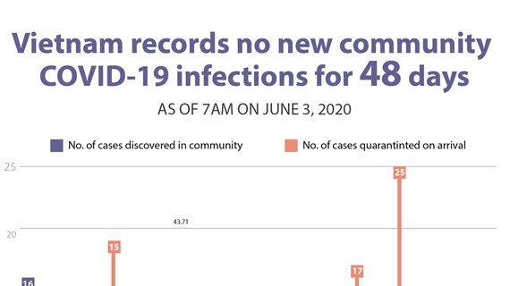 Vietnam records no new community  COVID-19 infection for 48 days