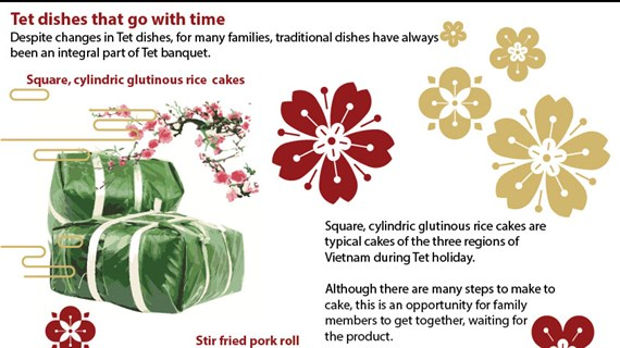 Tet dishes that go with time