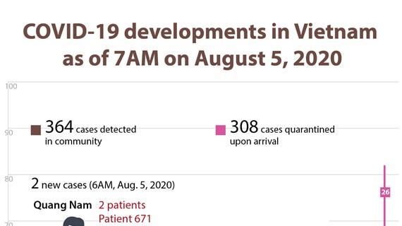 COVID-19 developments in Vietnam as of August 5, 2020