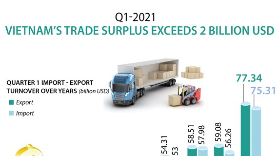 Q1 trade surplus exceeds 2 billion USD