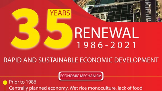 35 years of renewal process
