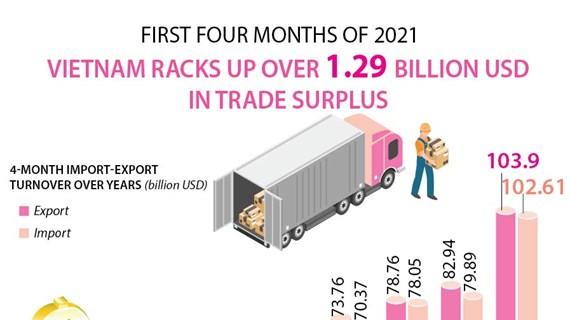 Vietnam racks up over 1.29 billion USD in trade surplus in four months