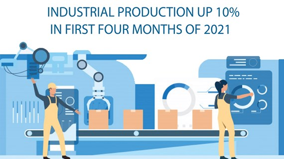 Industrial production up 10% in first four months of 2021