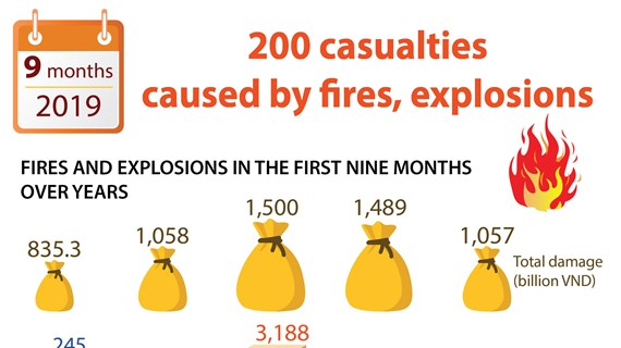 200 casualties caused by fires, explosions