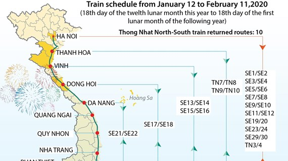 More trains to serve passengers during 2020 lunar new year holiday