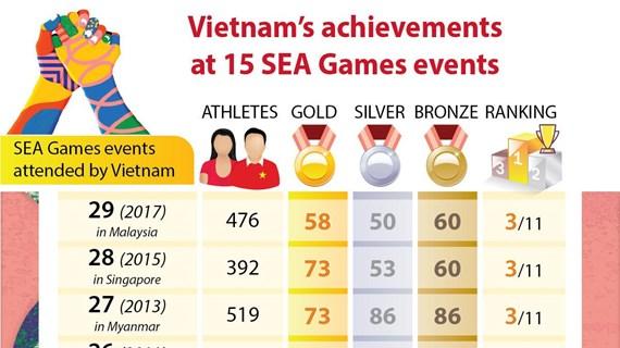 Vietnam's achievements at 15 SEA Games events