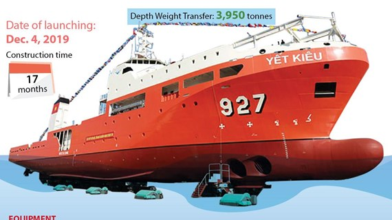 Vietnam sucessfully builds 927-Yet Kieu rescue submarine