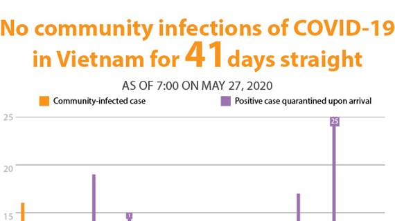 No community infections of COVID-19 in Vietnam for 41 days straight