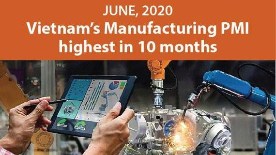 Vietnam's Manufacturing PMI highest in 10 months