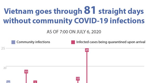 Vietnam goes through 81 straight days without community COVID-19 infections