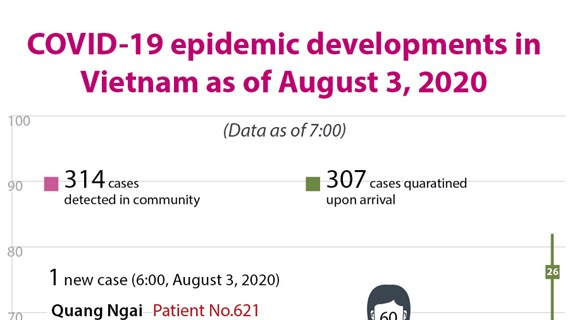 COVID-19 pandemic developments in Vietnam as of August 3, 2020