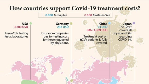 How countries support COVID-19 treatment costs